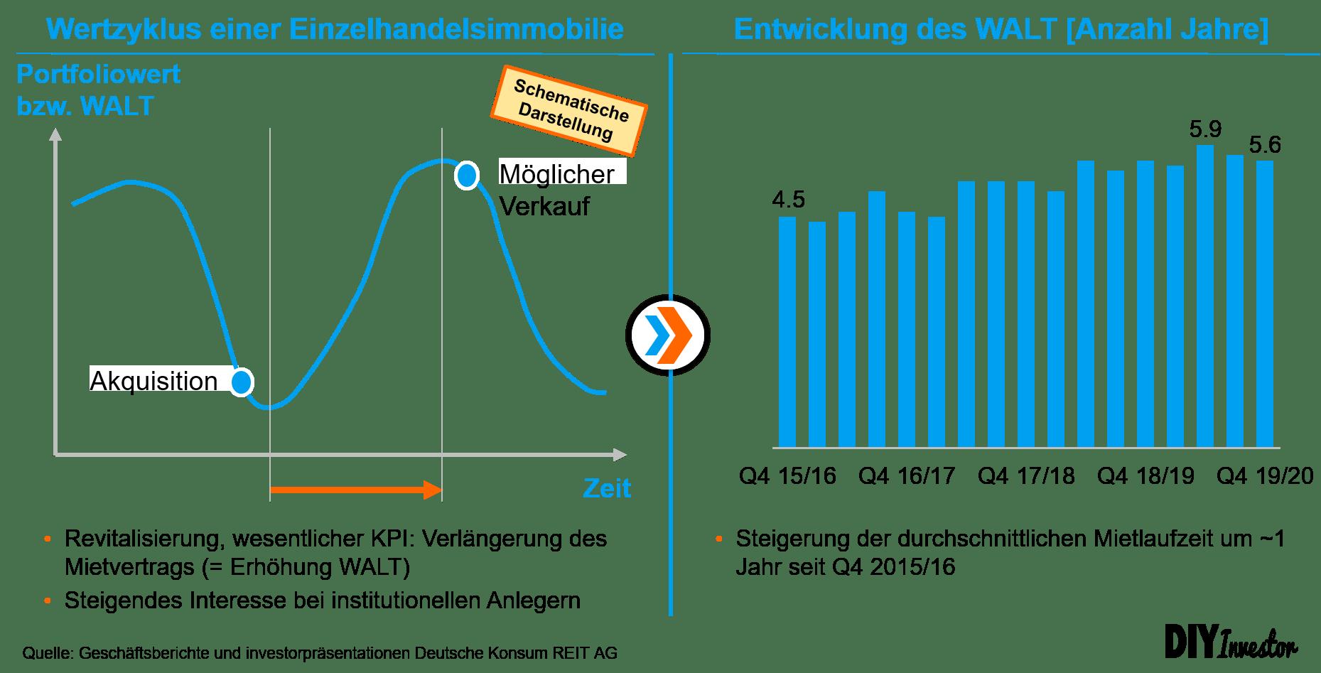 Deutsche Konsum REIT - Entwicklung WALT