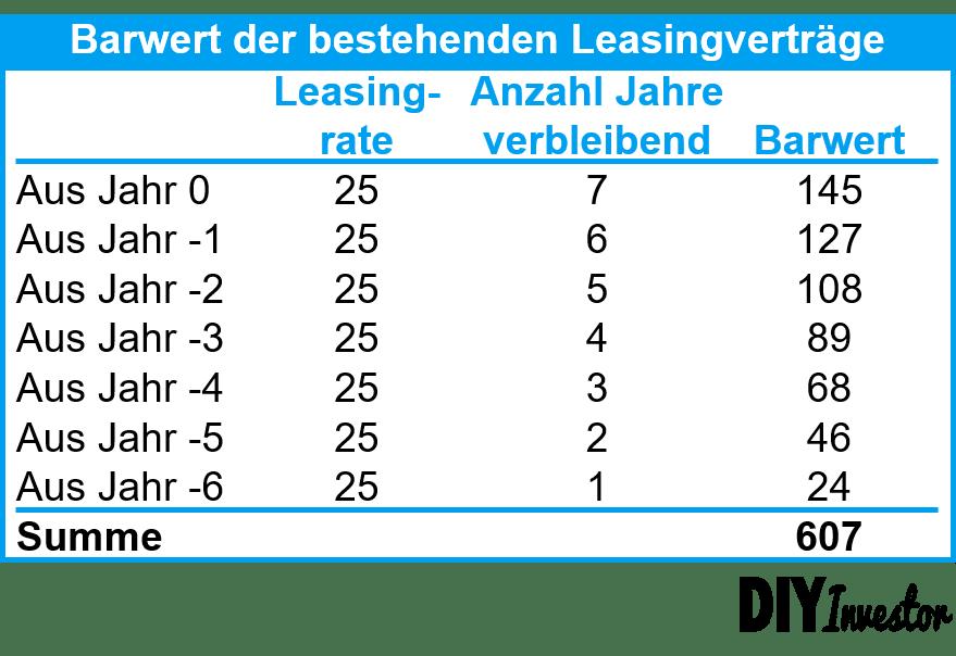 IFRS 16 - Barwert der bestehenden Leasingverträge