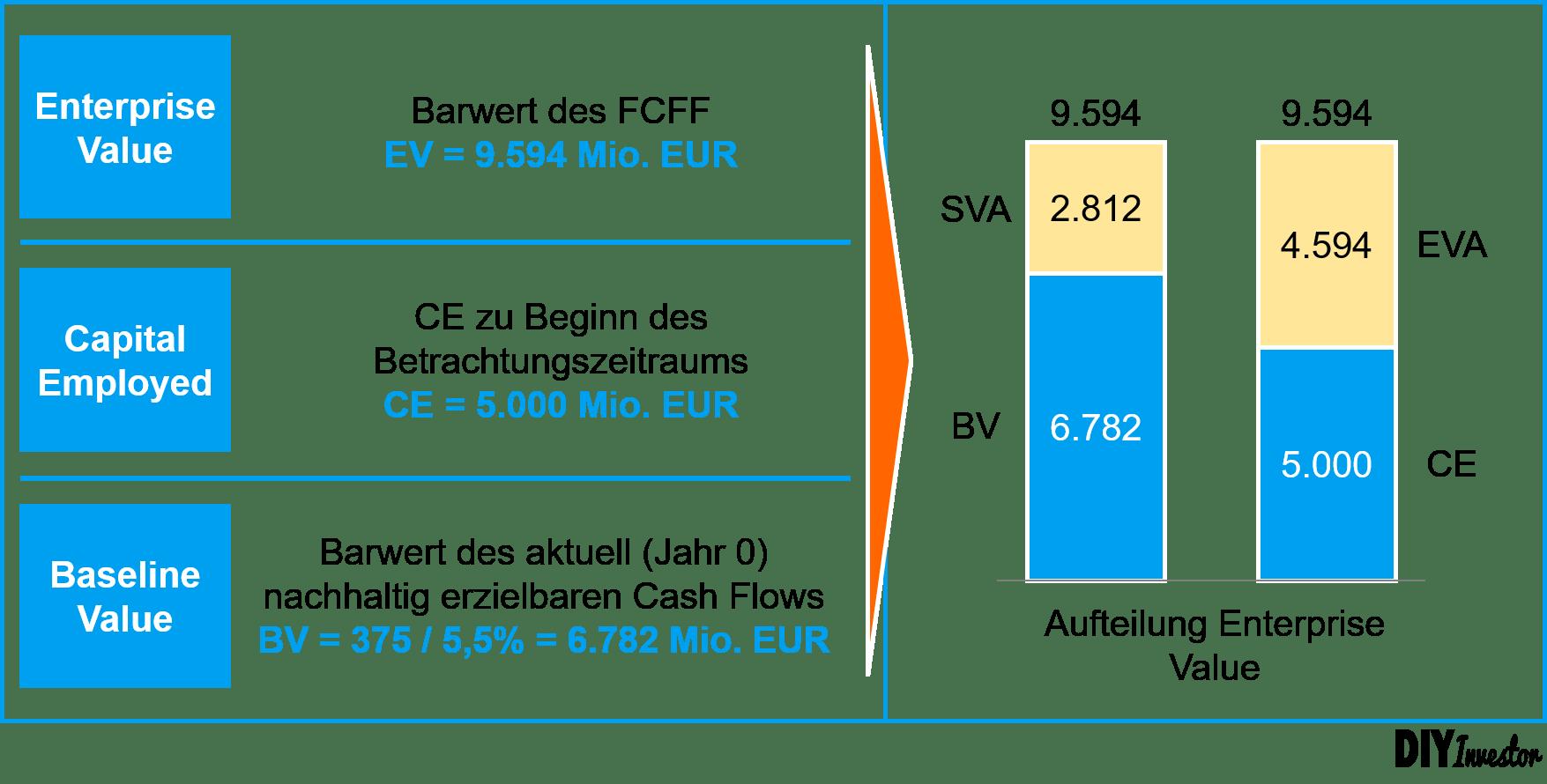 Value Creation: Vergleich Economic Value Added (EVA) und Shareholder Value Added (SVA)