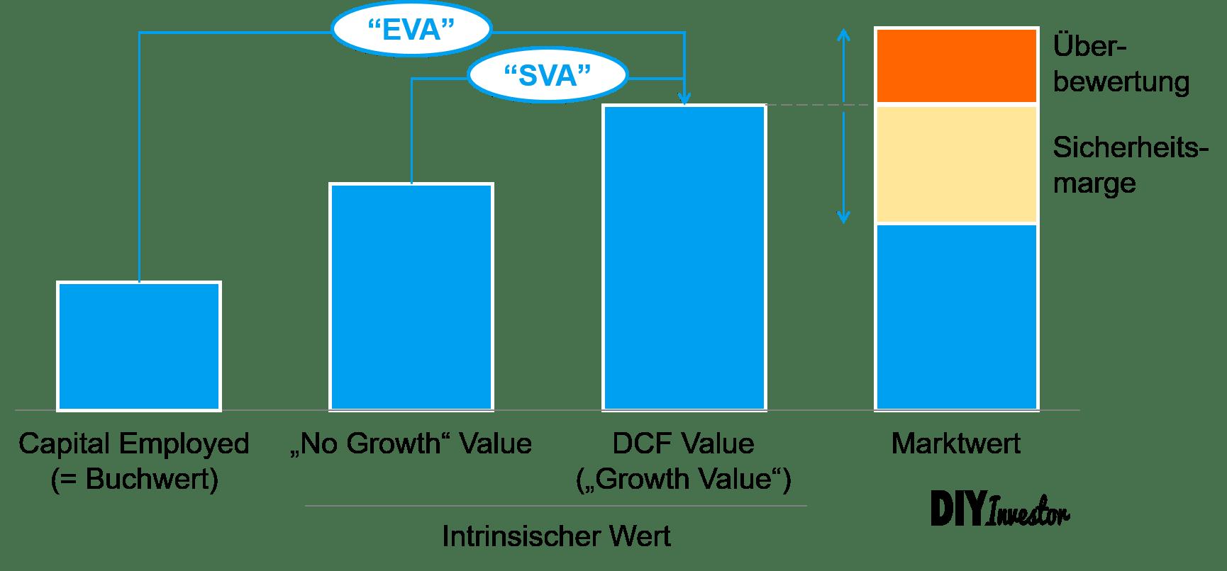 EVA versus SVA - Konzept der Value Creation
