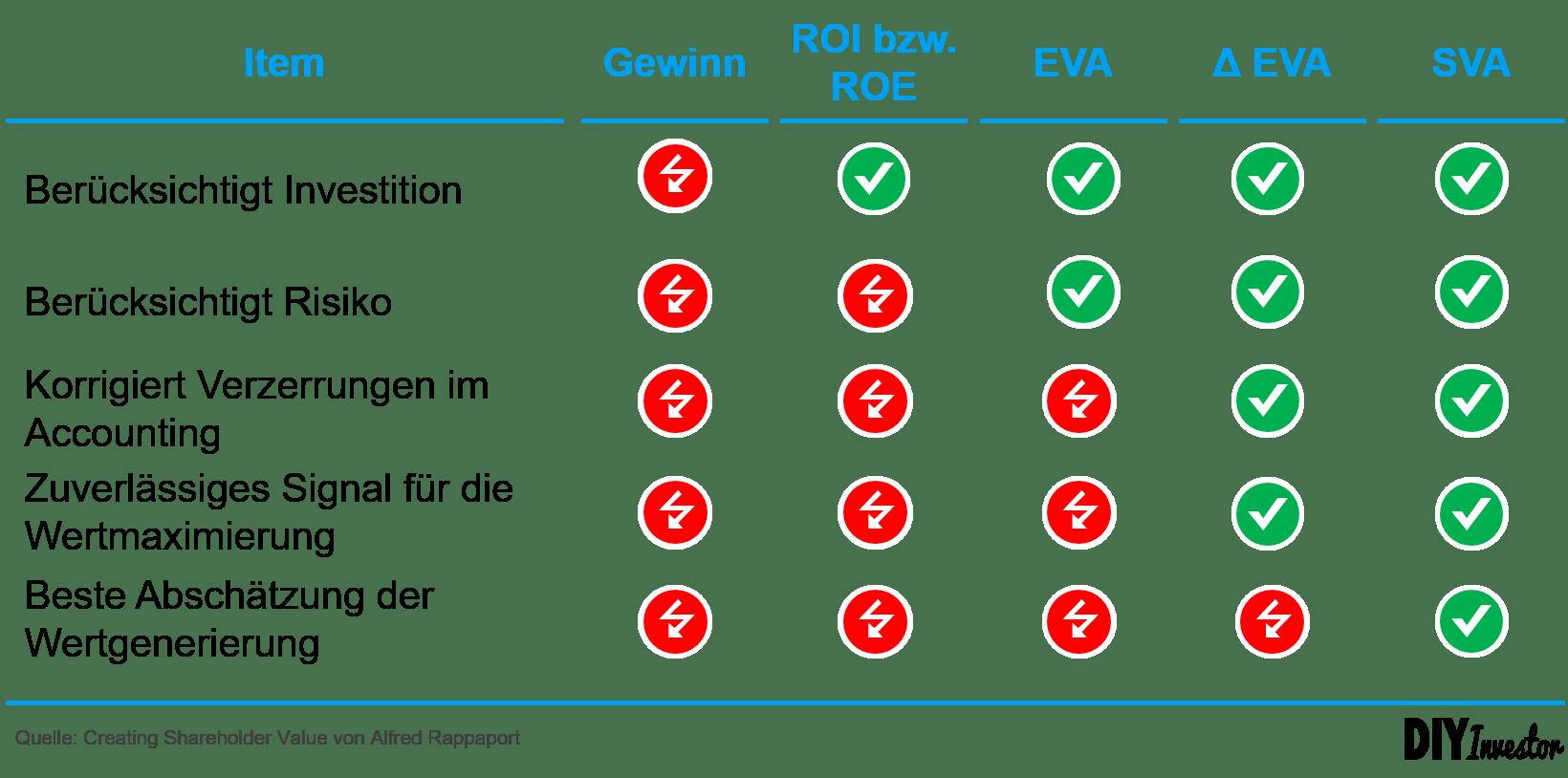 EVA versus SVA - Kennzahlen zur Messung der Value Creation