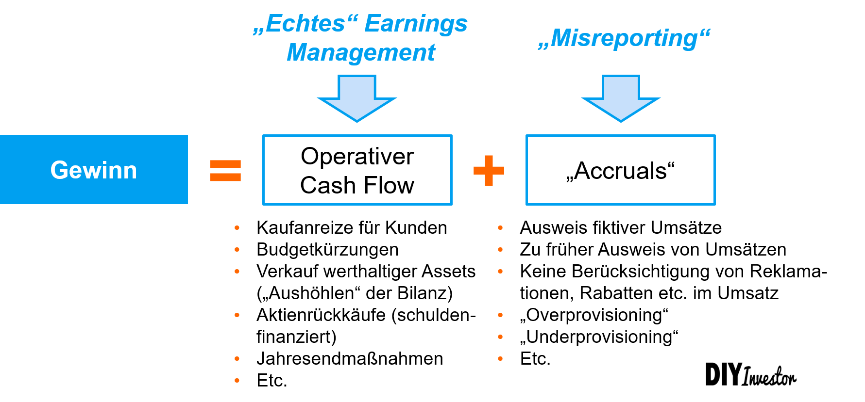 Earnings Management - Einteilung