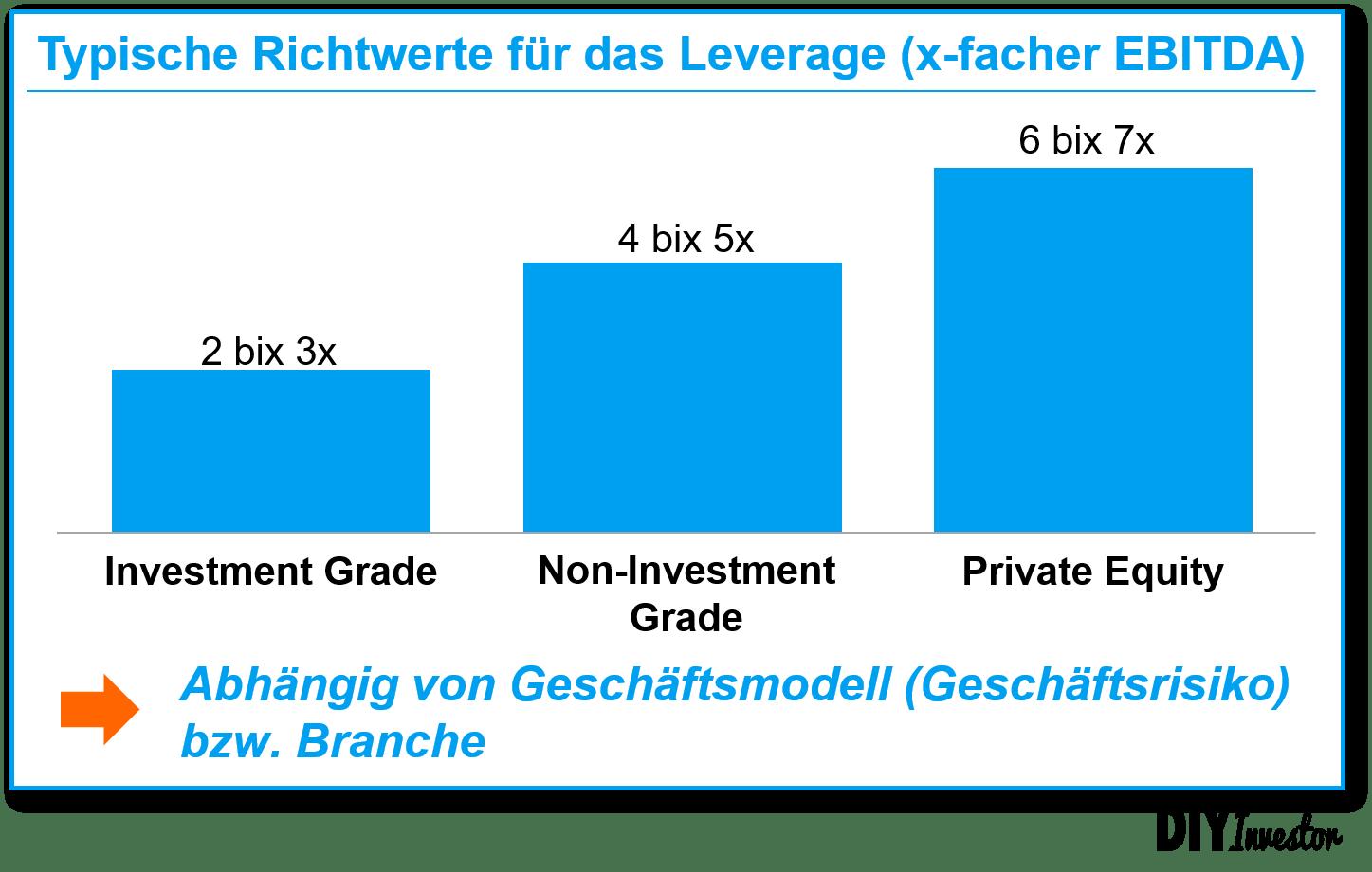 Net Debt / EBITDA Richtwerte