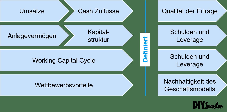 Vorgehen im Rahmen der Kreditanalyse