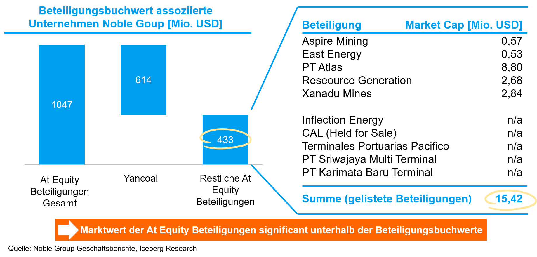 Noble Group At Equity Beteiligungen