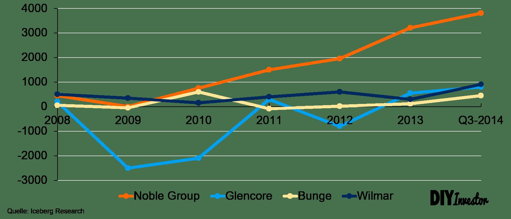 Net Fair Value Gains Noble Group versus Wettbewerber