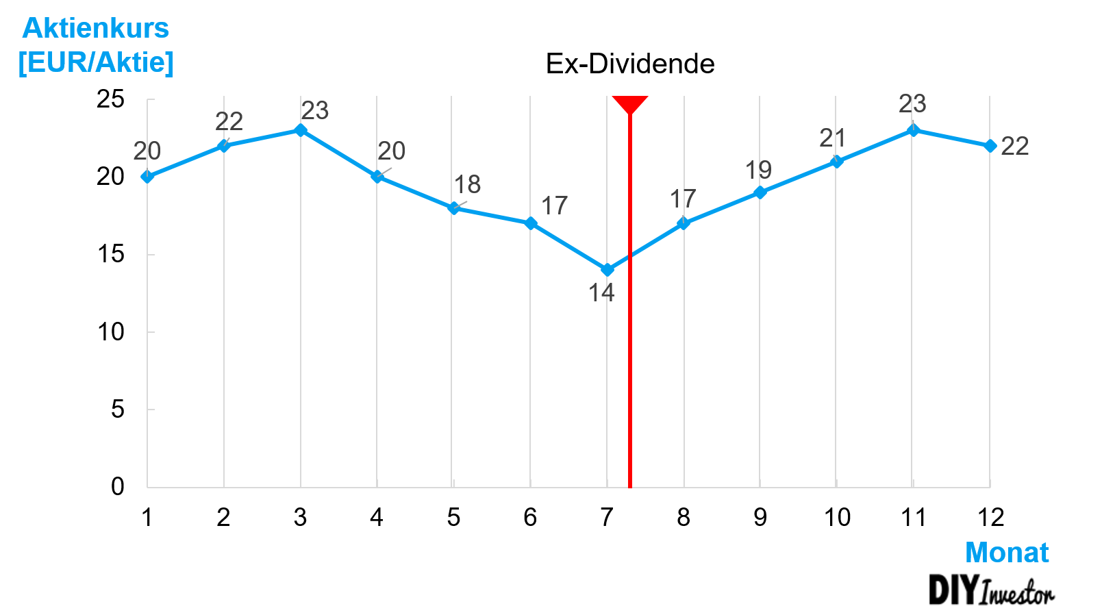 TSR - Berechnung des Total Shareholder Return