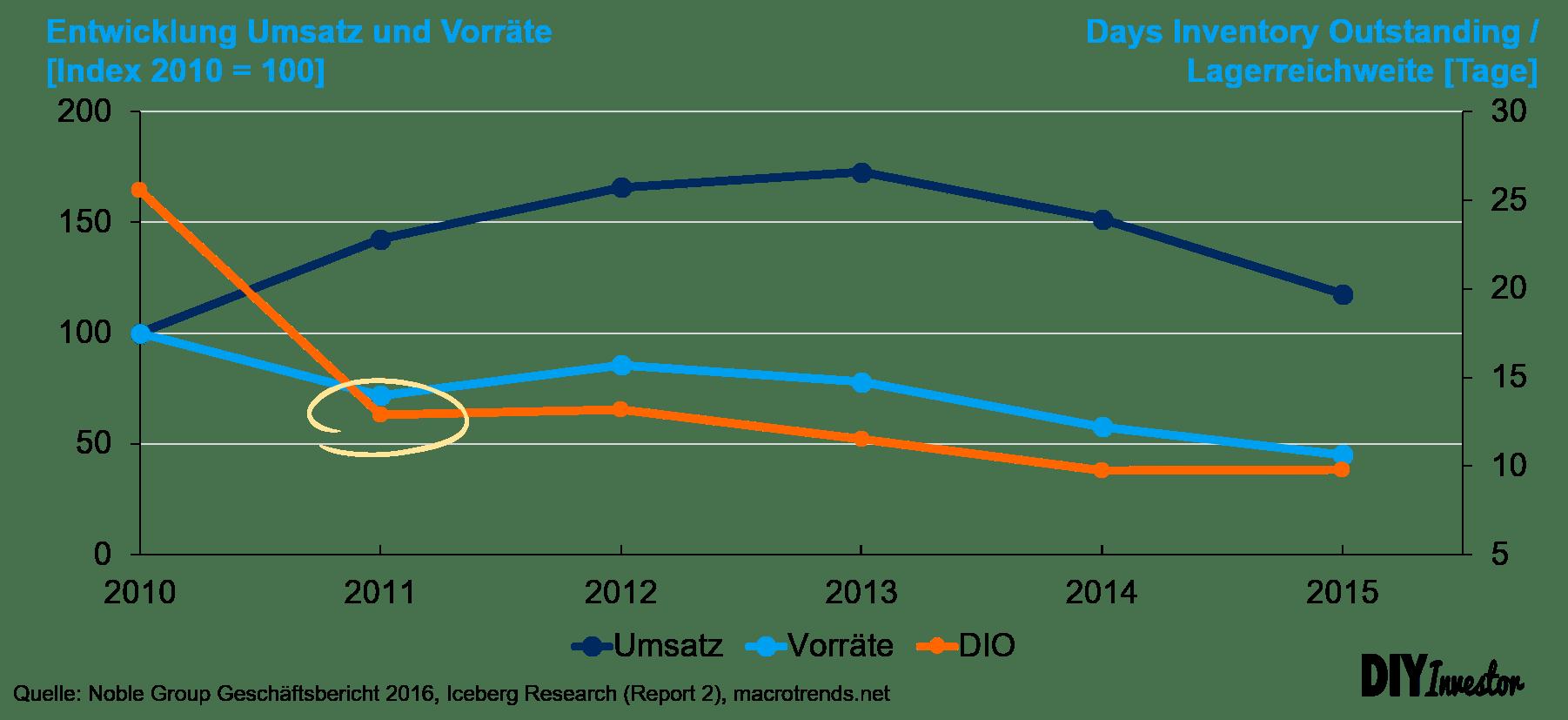 Noble Group - Entwicklung DIO bzw. Lagerreichweite aufgrund der Repos