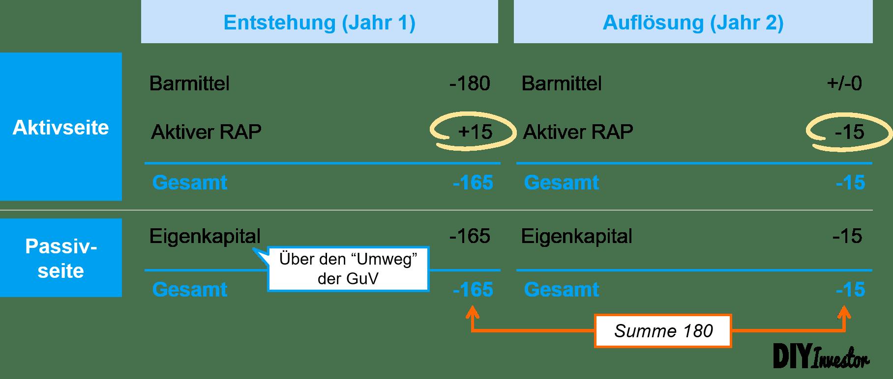 Entstehung und Auflösung des aktiven Rechnungsabgrenzungspostens