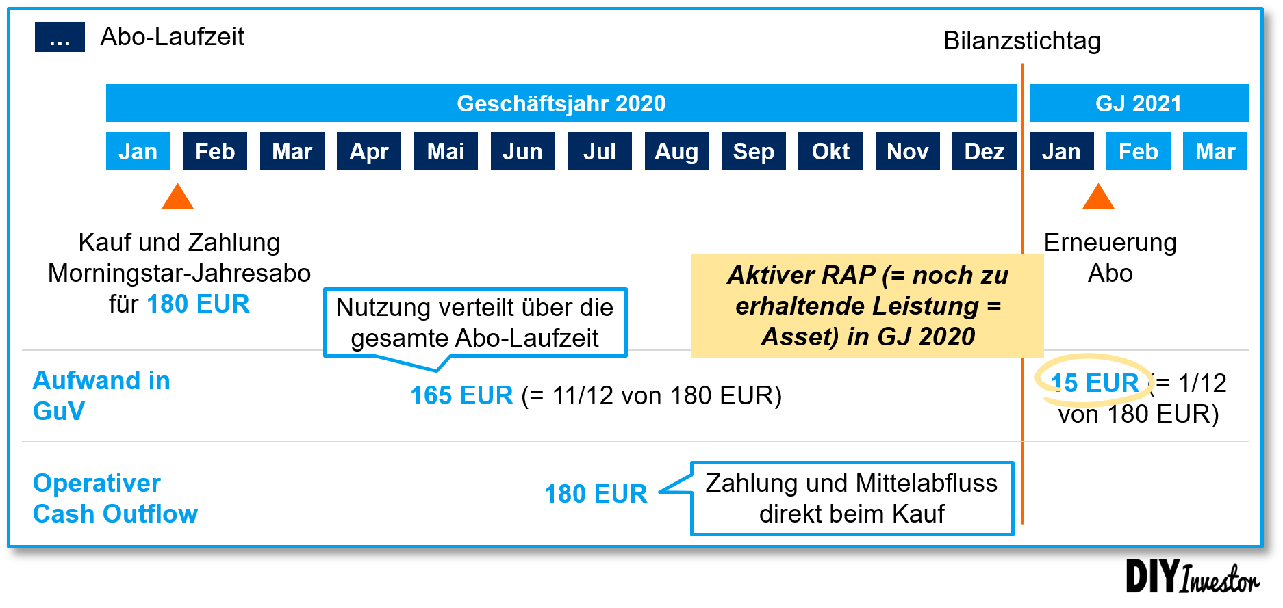 Beispiel aktiver Rechnungsabgrenzungsposten bzw. RAP