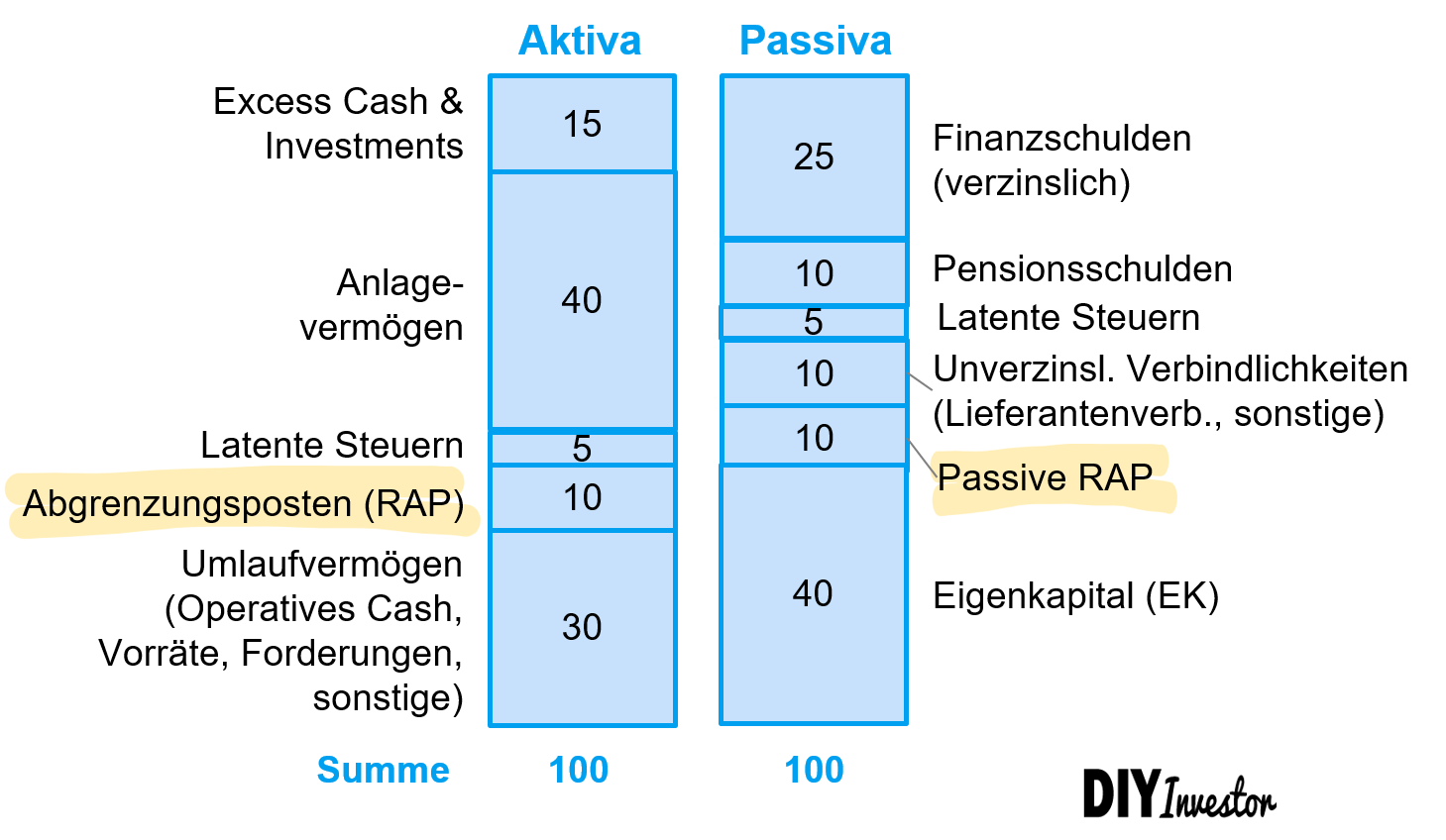 Rechnungsabgrenzungsposten auf der Bilanz