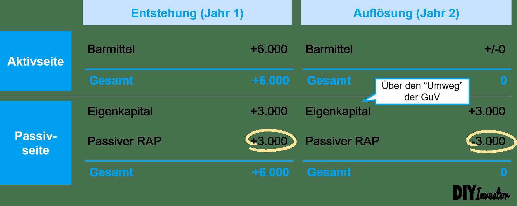 Entstehung und Auflösung passiver RAP