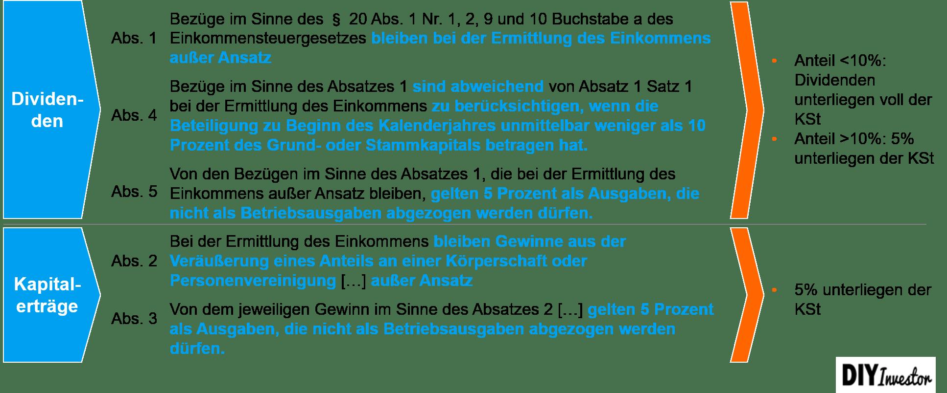 Vermögensverwaltende GmbH - Backup Körperschaftssteuer §8b KStG
