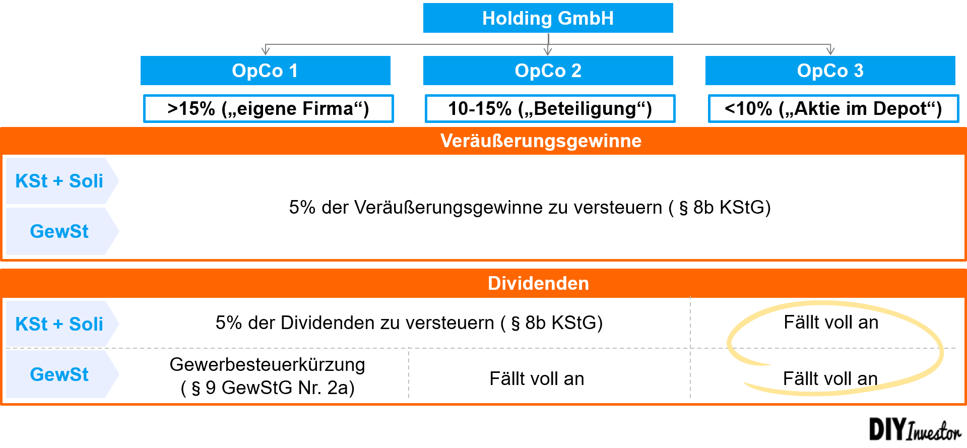 Vermögensverwaltende GmbH - Besteuerung mit Körperschaftssteuer und Gewerbesteuer