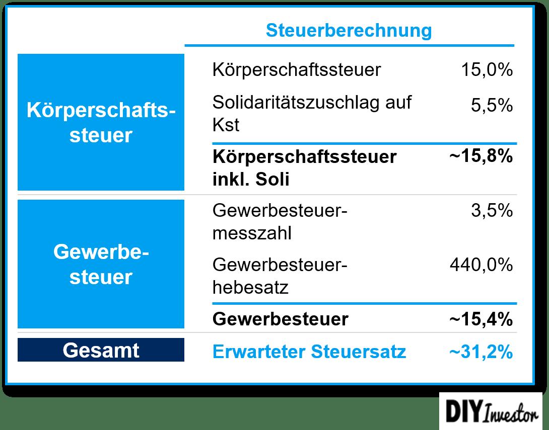 GmbH Besteuerung Körperschaftssteuer Gewerbesteuer