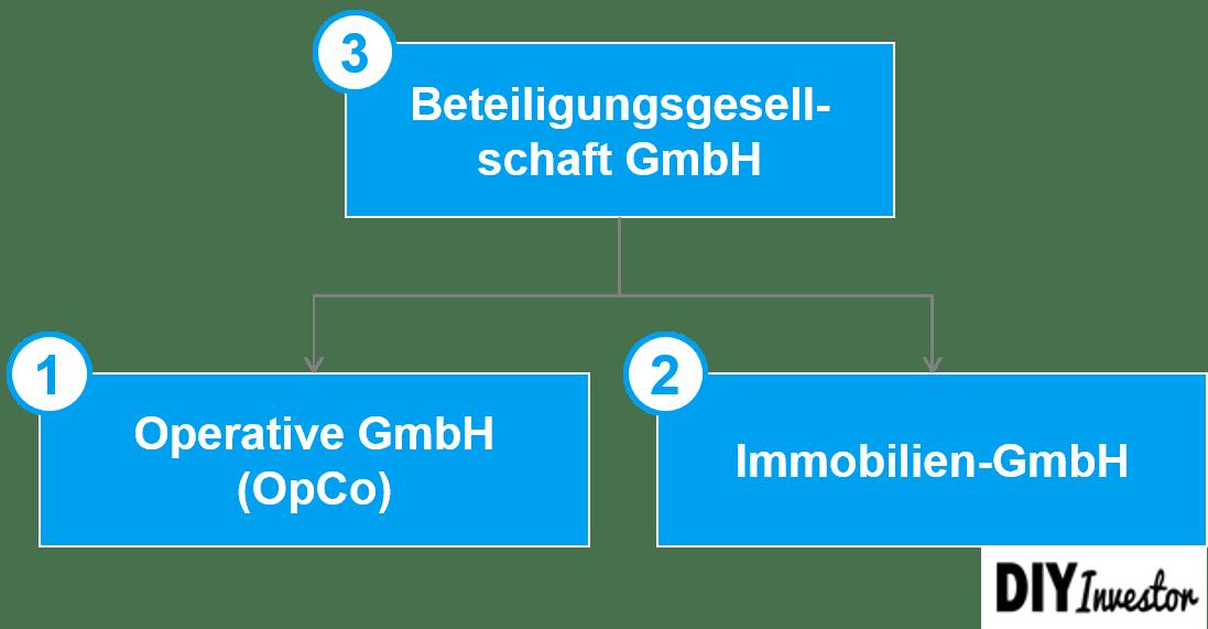 Vermögensverwaltende GmbH - Formen