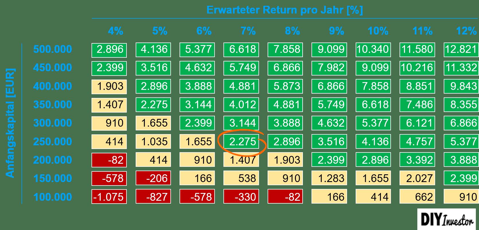 Abdeckung Strukturkosten vermögensverwaltende GmbH