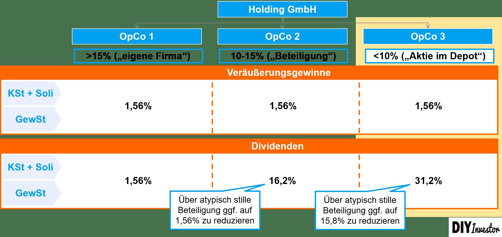 Vermögensverwaltende GmbH - Zusammenfassung Besteuerung