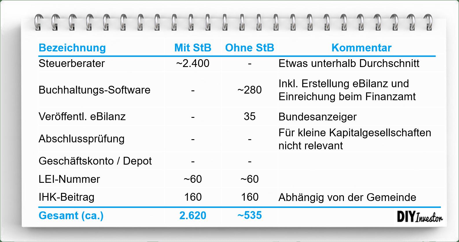 Vermögensverwaltende GmbH - Strukturkosten Übersicht