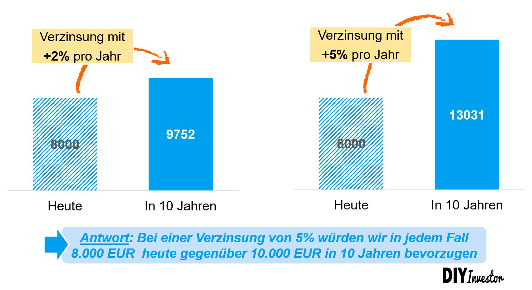 Zinseszins und Zeitwert des Geldes - Effekt nach 10 Jahren