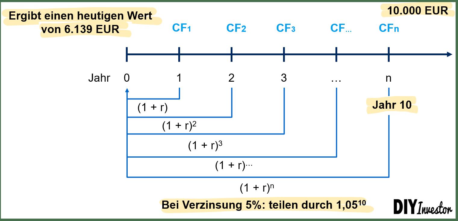 Zeitwert des Geldes - Barwertberechnung
