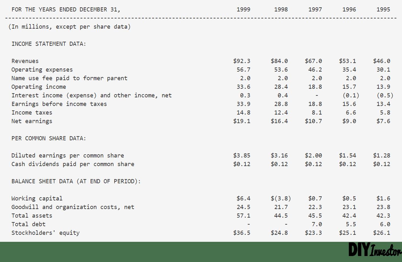 Duff & Phelps Credit Rating Co. Financials