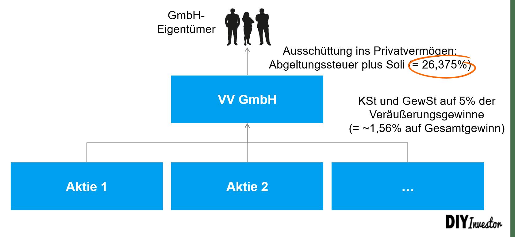 Vermögensverwaltende GmbH - Ausschüttung ins Privatvermögen