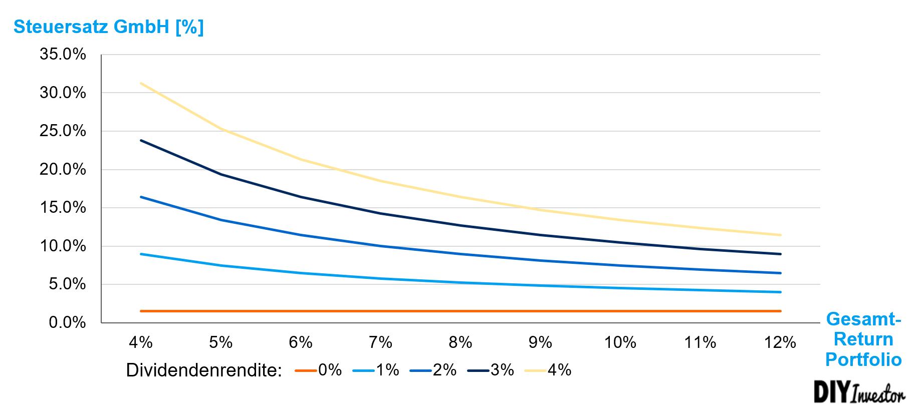 Besteuerung VV GmbH bei verschiedenen Dividenden_Renditen