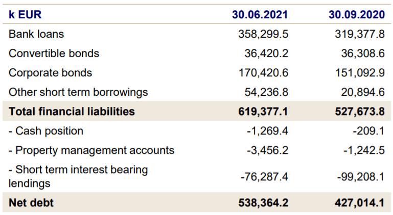 Deutsche Konsum REIT-AG - Berechnungslogik Nettoverschuldung