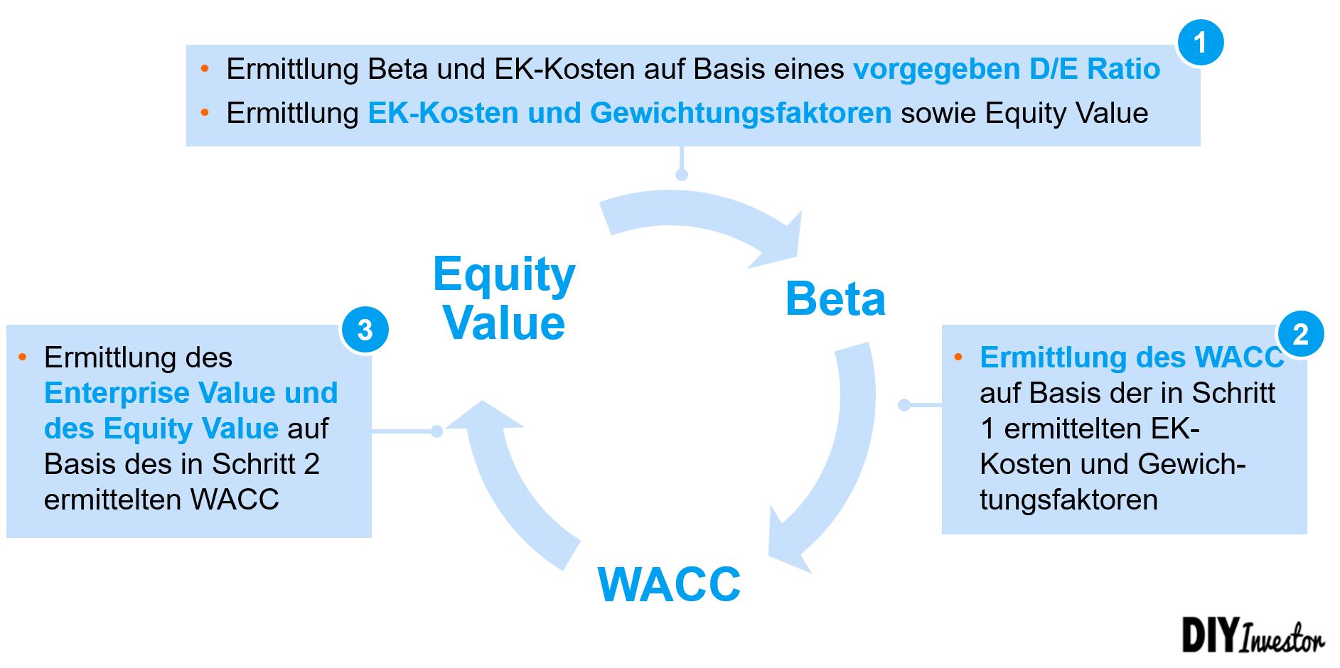 Zirkularitätsproblem des WACC - Vorgehen Iteration