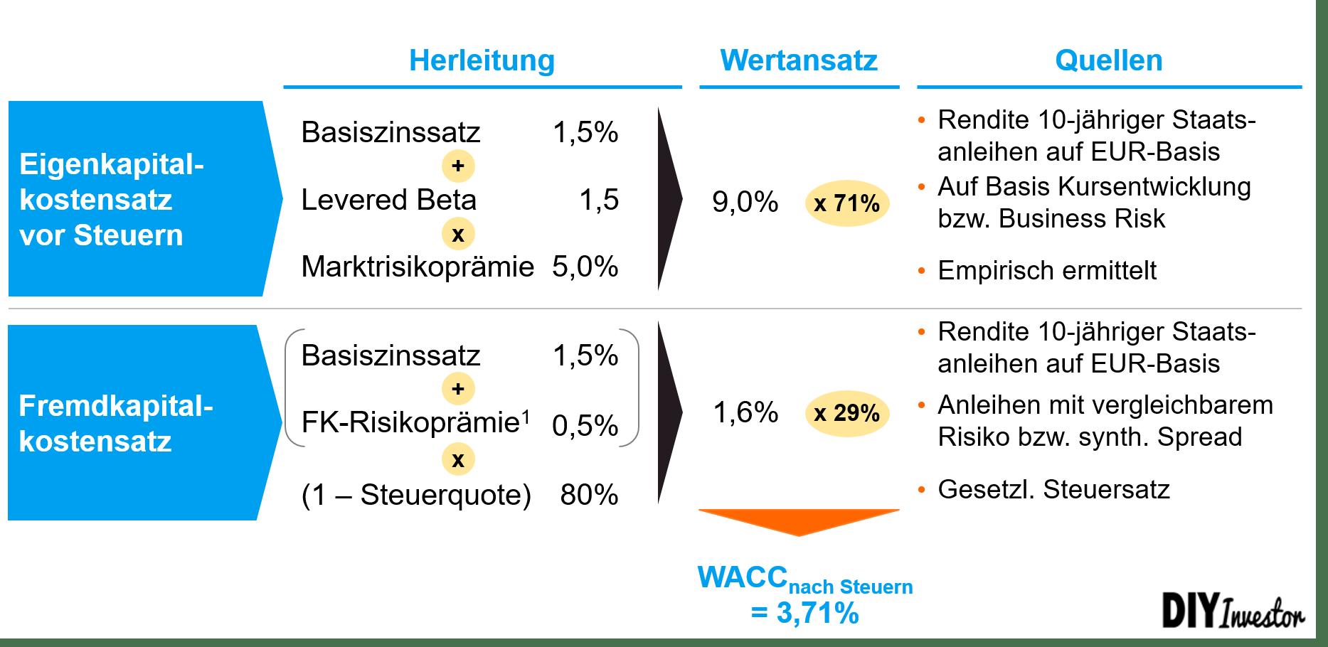 Ermittlung des WACC