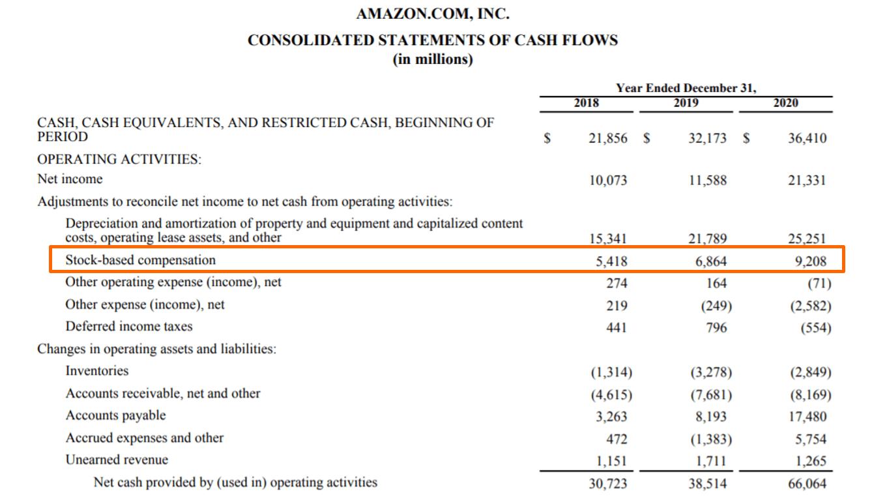 Aktienbasierte Vergütung bzw. Share-based compensation - Beispiel Amazon