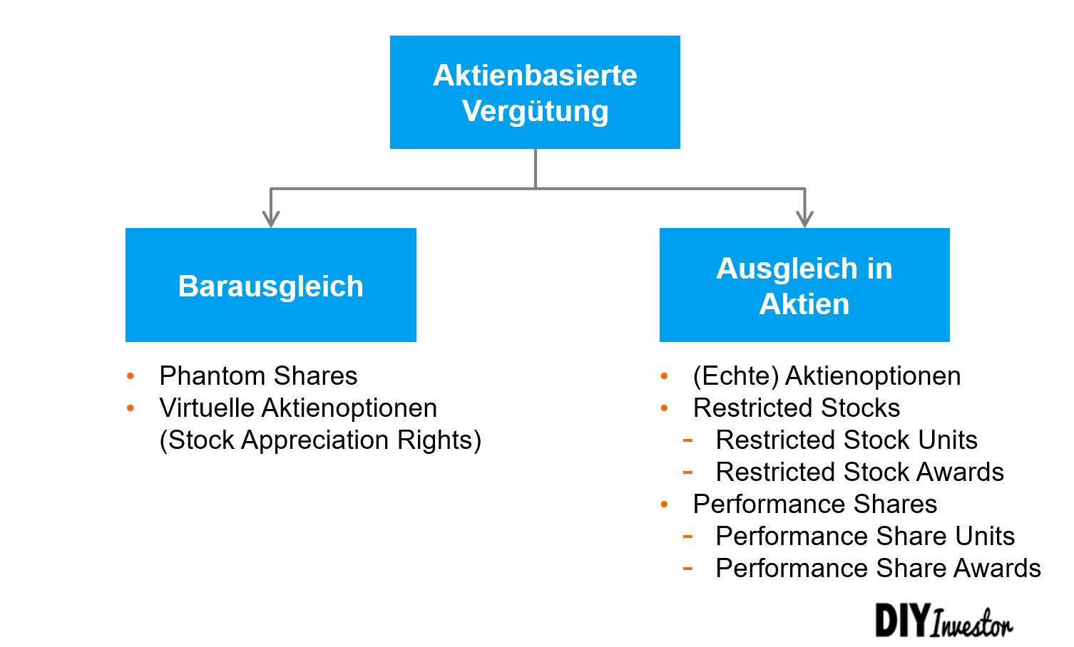 Aktienbasierte Vergütung - Instrumente