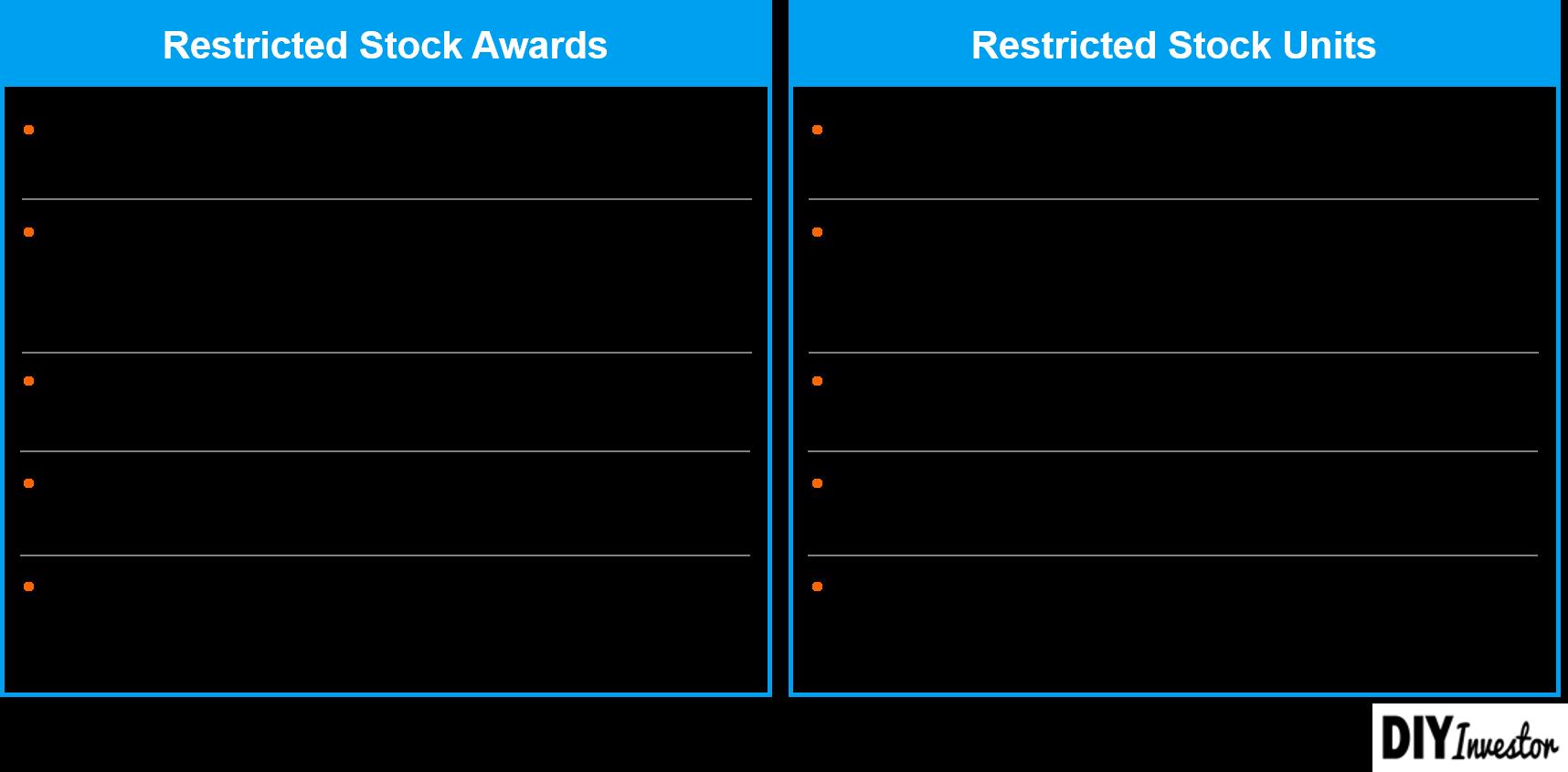 Aktienbasierte Vergütung - Restricted Stock Awards versus Restricted Stock Units