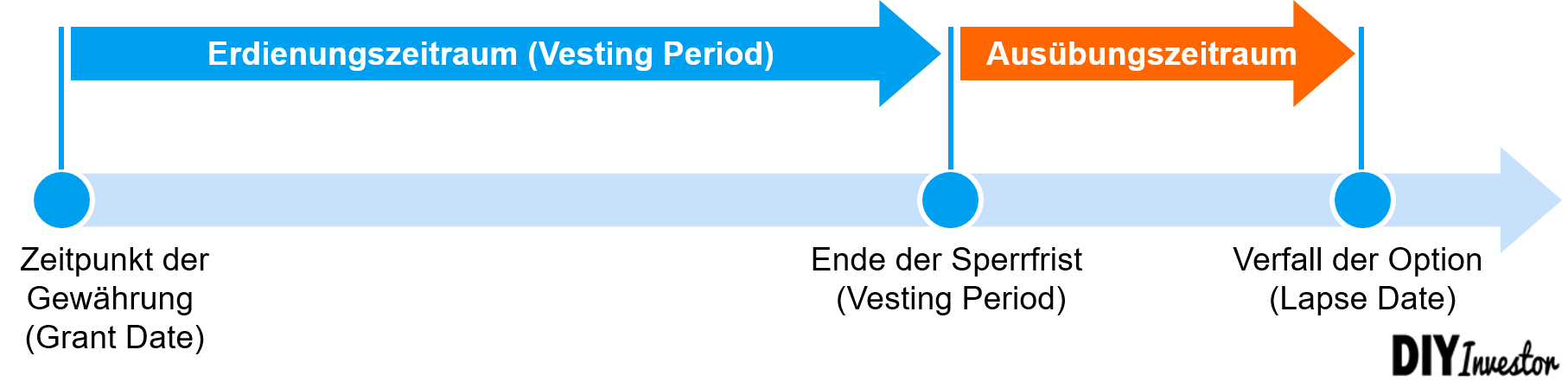 Aktienbasierte Vergütung - Sperrfrist bzw. Vesting Period