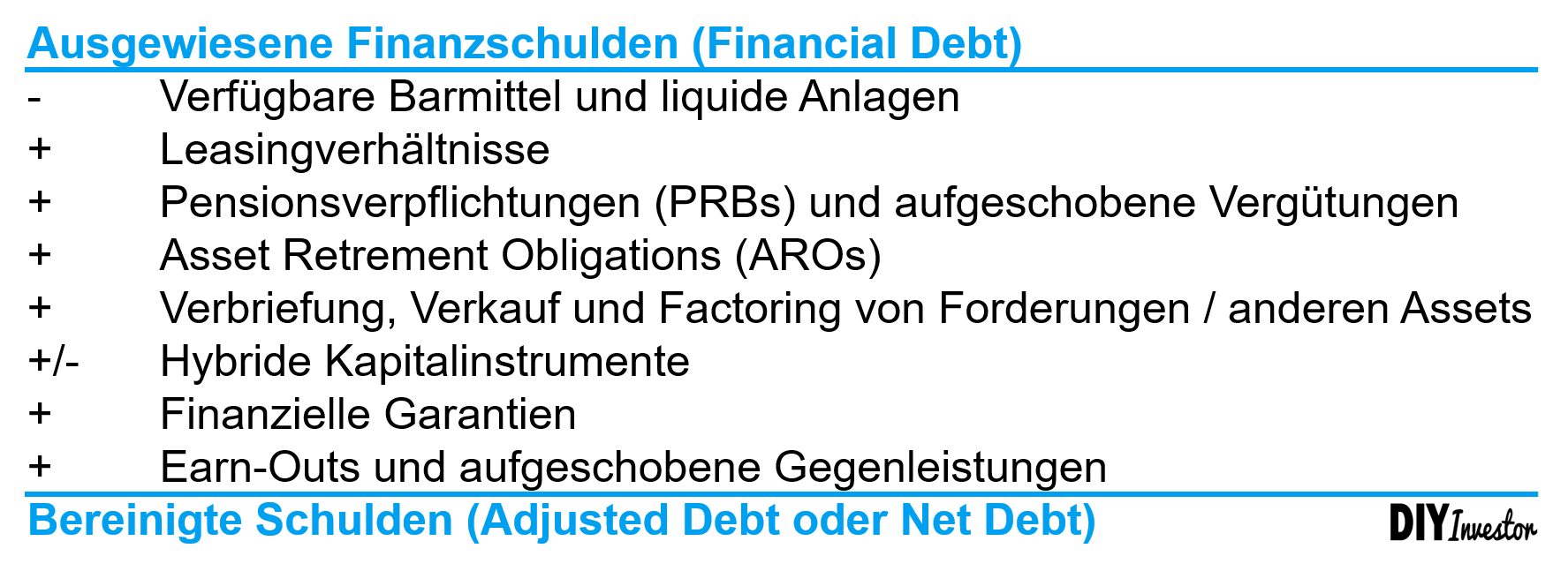 Net Debt - S&P Berechnung des Adjusted Debt