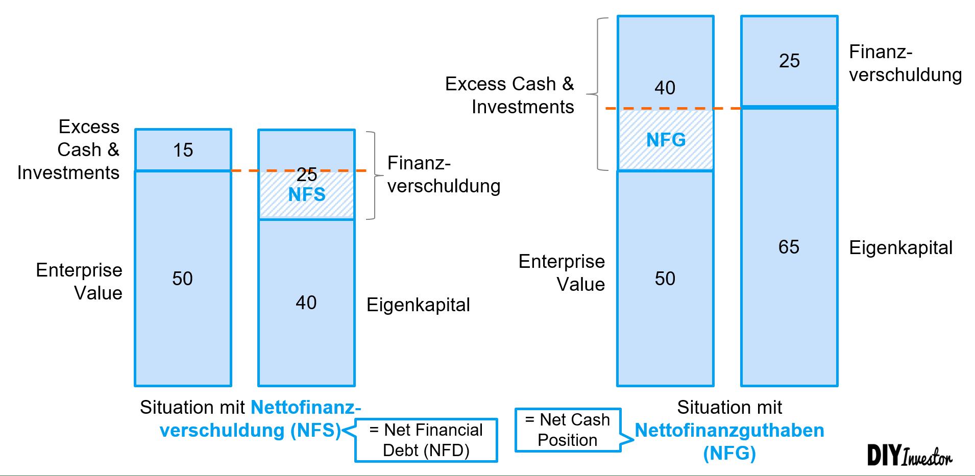 Net Debt - Nettofinanzverschuldung und Nettofinanzguthaben