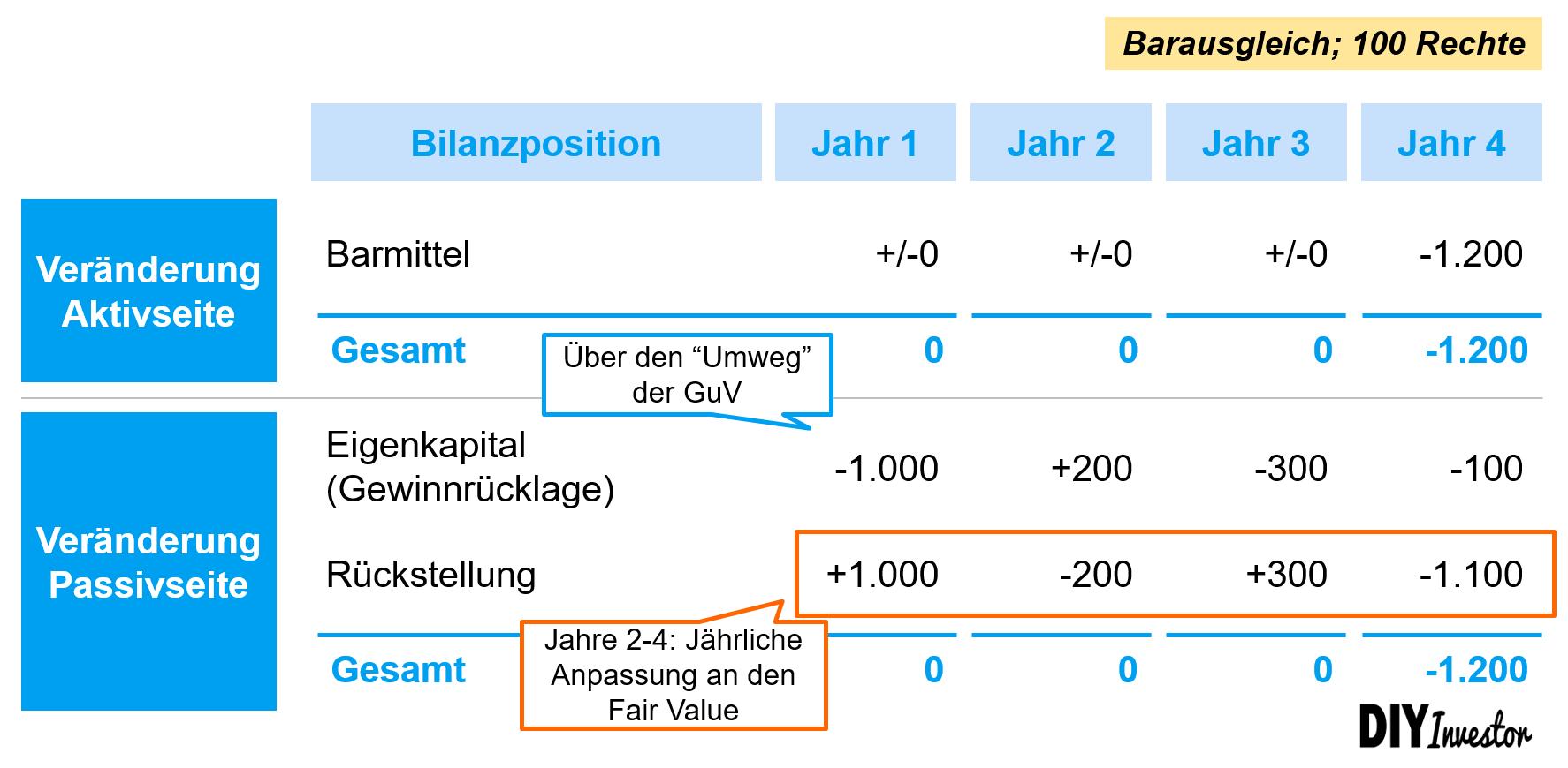Stock-based Compensation mit Barausgleich - Beispiel