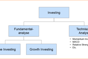 growth-investing-and-value-investing