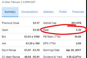 Beta Yahoo Finance