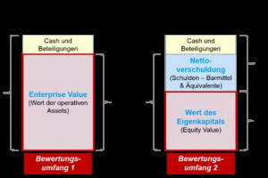 Bewertungsansätze - EV vs Eigenkapital